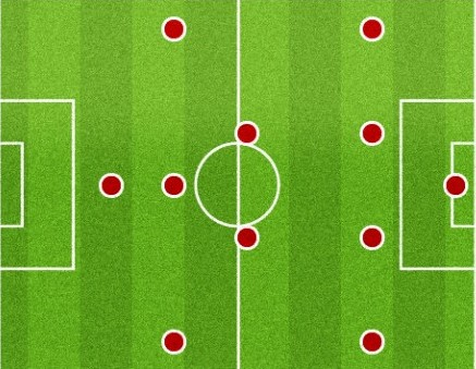 The 4-2-3-1 Football Formation