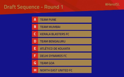 Hero ISL - Clubs Sequence Selection