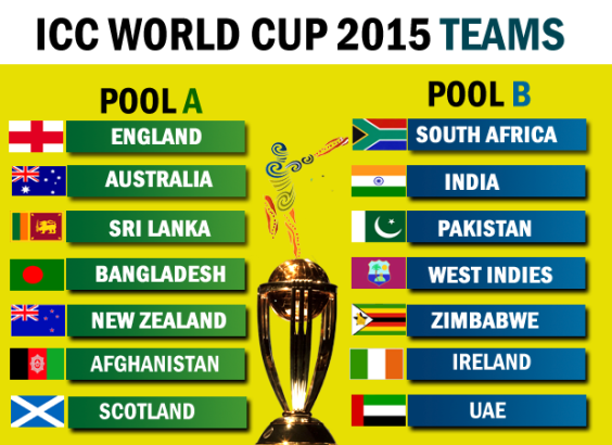 Cricket World Cup 2015 Group Preview Australia And New