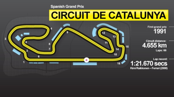 The Spanish Grand Prix