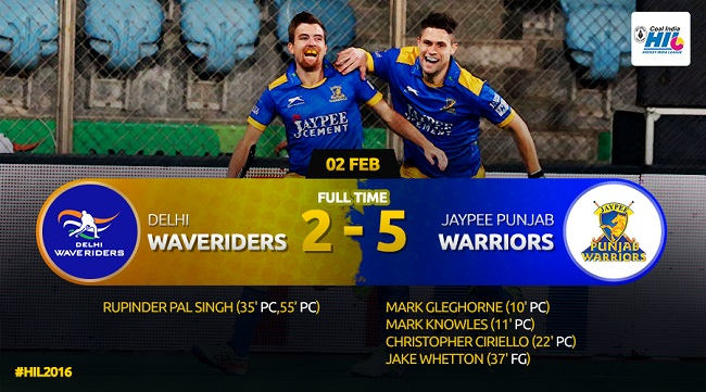 HIL 2016: Delhi Waveriders lose to Jaypee Punjab Warriors