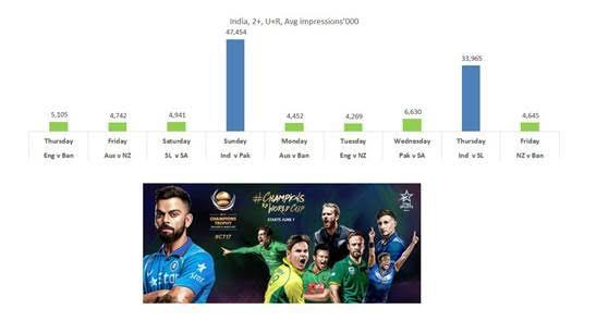 ICC Champions Trophy 2017: India vs Pakistan ODI attracts 201 million viewers